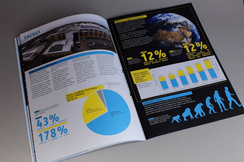 Sustainability Report - Spread
